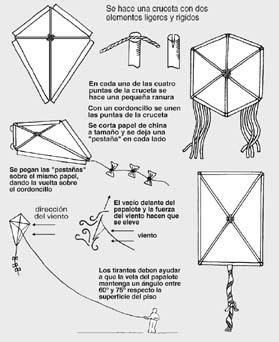Instrucciones de Cómo hacer un Papalote de la Libertad.